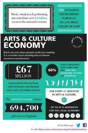Arts Council infographic