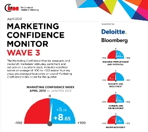 Infographic Marketing Confidence Monitor